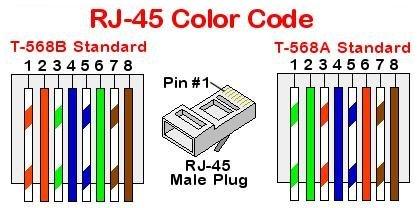 conexio rj45